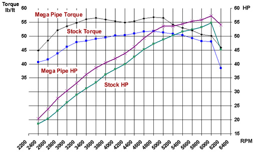 Power 800 Graph