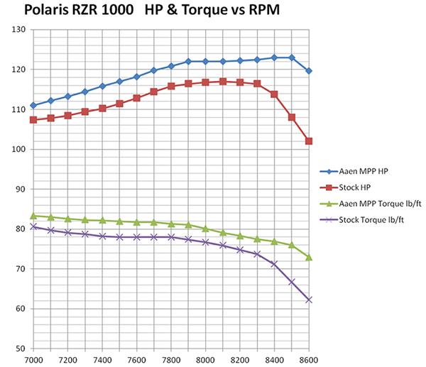 Aaen Performance - Mega Power Pipe for Polaris, Arctic Cat, Suzuki on arctic cat 500 wiring diagram, arctic cat 700 efi wiring diagram, kawasaki brute force 650 wiring diagram,
